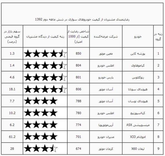 محبوب ترین خودروهای شاسی بلند در ایران